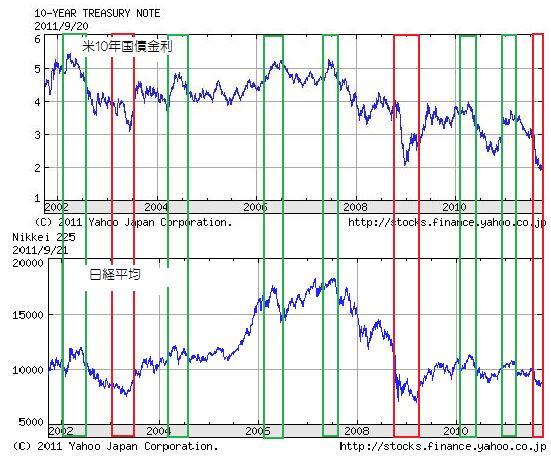 米国債金利と日経平均