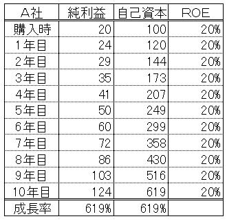 ROE20%企業