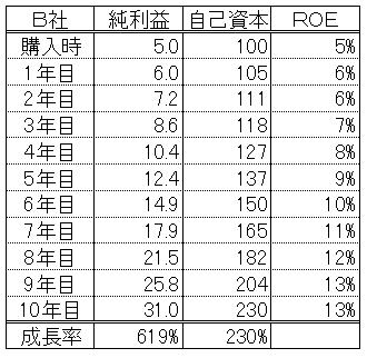 ROE5%企業