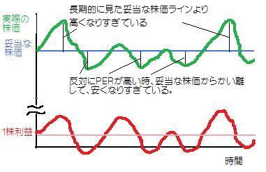 循環株の妥当な株価