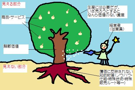 梨の木で説明