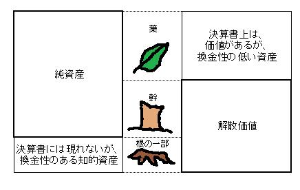 葉・根・幹