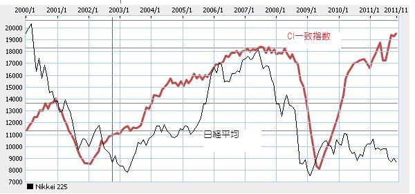景気動向と株価