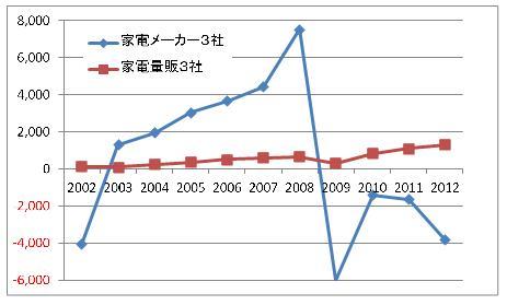 家電量販とメーカー推移グラフ