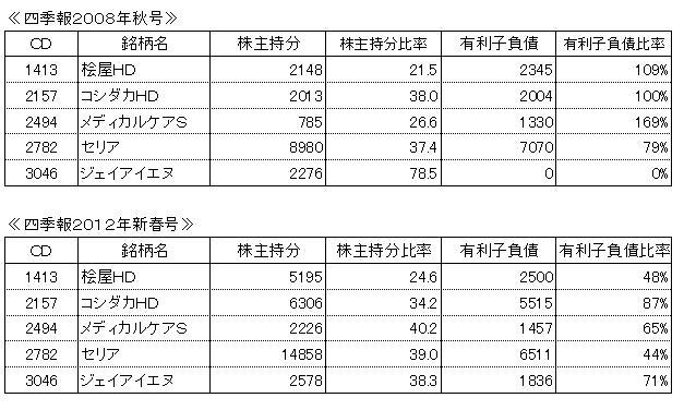 大化け株の財務状況