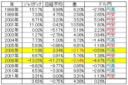 1月効果と円ドルの関係