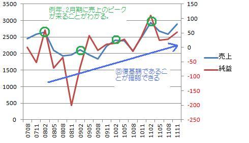 ケイアイ四半期グラフ