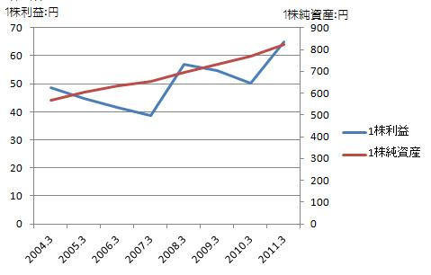平安レイ利益伸び率