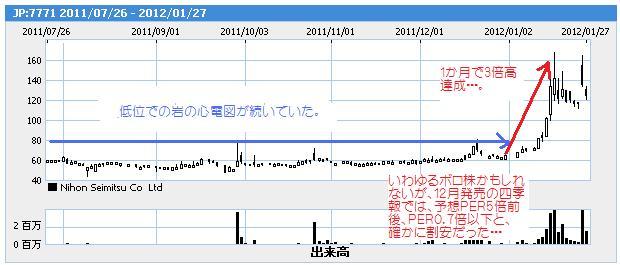 日本精密チャート