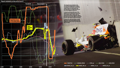 Piquet's telemetry