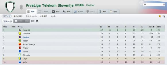 PrvaLiga Telekom Slovenije (概要_ ステージ)-2
