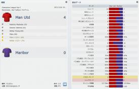 Man Utd v Maribor (分割表示)