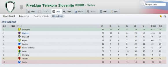 PrvaLiga Telekom Slovenije (試合_ 現在の順位表)