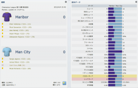 Maribor v Man City (分割表示)