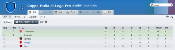 Coppa Italia di Lega Pro (概要_ ステージ)-6