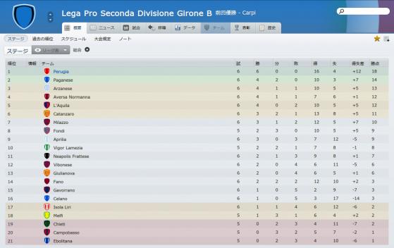 Lega Pro Seconda Divisione Girone B (概要_ ステージ)