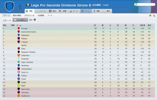 Lega Pro Seconda Divisione Girone B (概要_ ステージ)-2