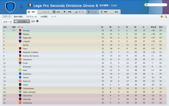 Lega Pro Seconda Divisione Girone B (概要_ ステージ)-4