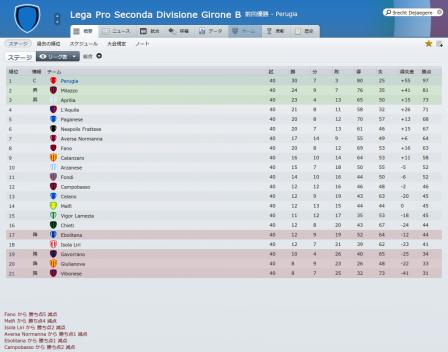 Lega Pro Seconda Divisione Girone B (概要_ ステージ)-7