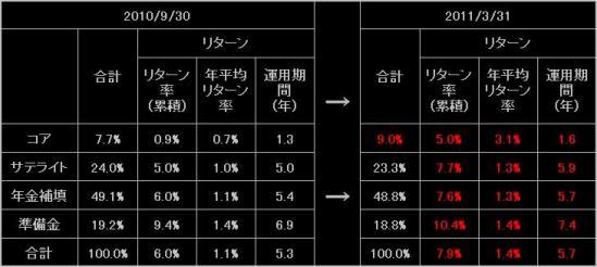 リターン率の変化