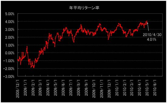 外貨年平均リターン率推移