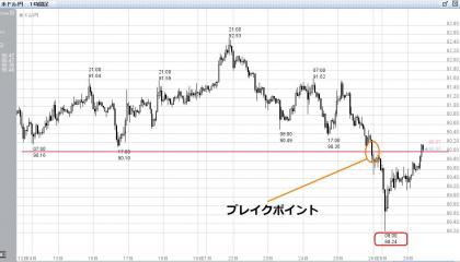 0929米ドル円日足