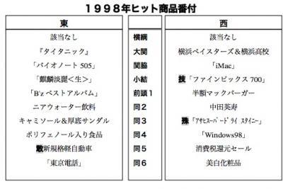 1998年ヒット商品番付