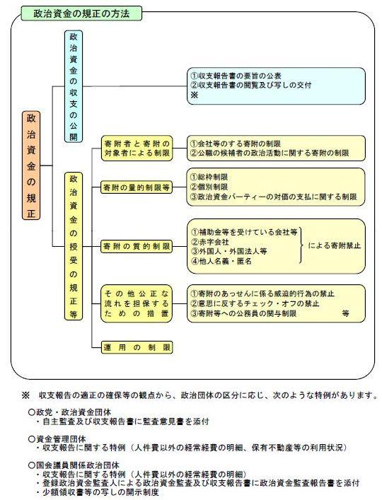 政治資金規正法概略.jpg