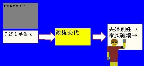 夫婦別姓→家族破壊.jpg