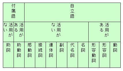 品詞の分類1.jpg