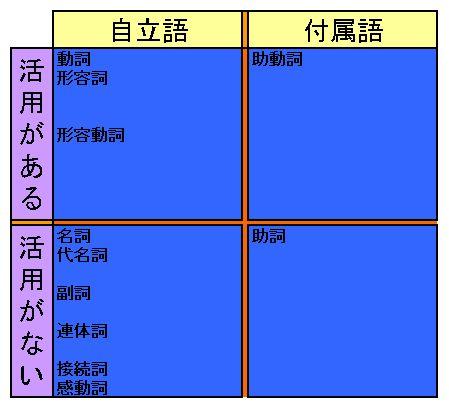 品詞の分類2.jpg