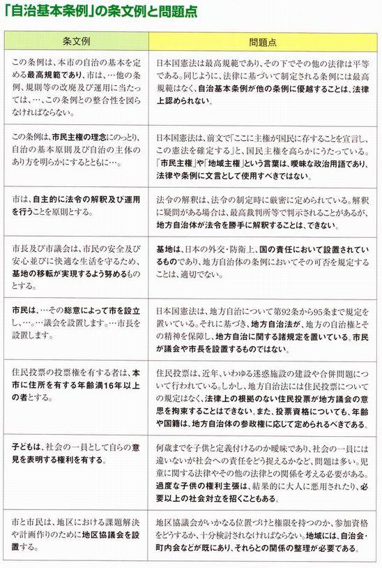 「自治基本条例」の条文例と問題点2