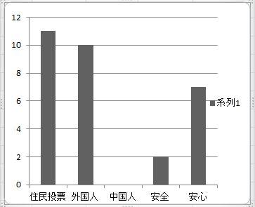 グラフ_シナ人0