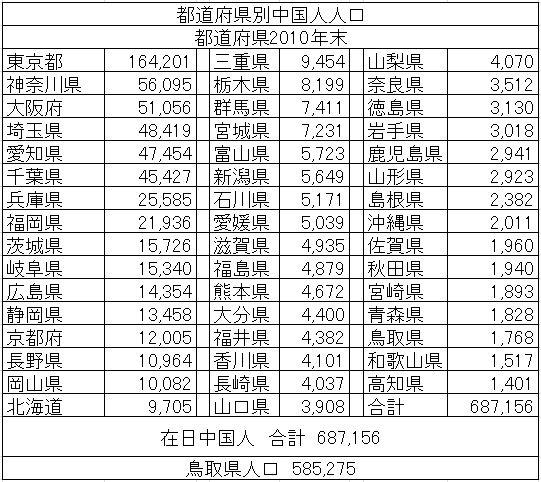 在日中国人人口_2010