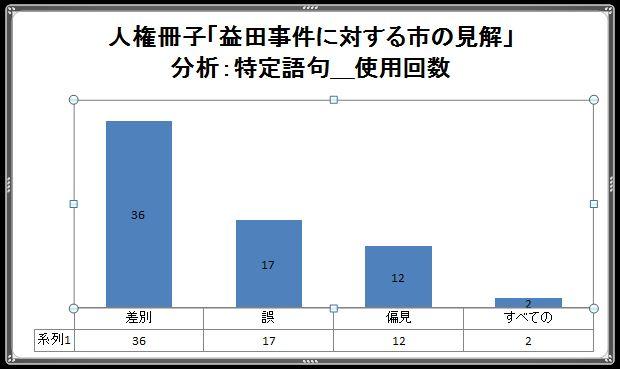 差別_グラフ