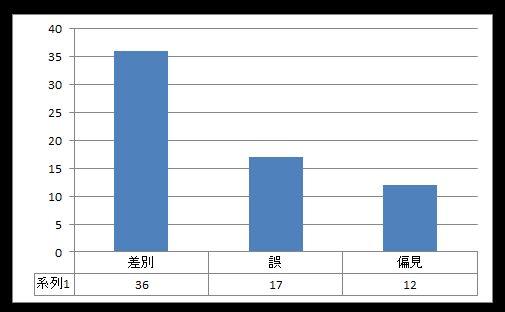 グラフ_差別_誤_偏見