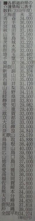 09情報公表(全国)