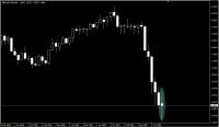 GBP-USD2月1日