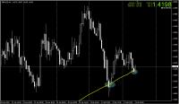 GBP-USD2月3日