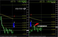 NZD-USD2月19日