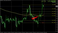 GBP-USD2月22日