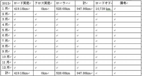 2012.1自転車データ