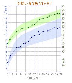20090212 成長曲線