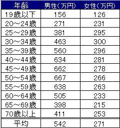 年齢別平均給与表