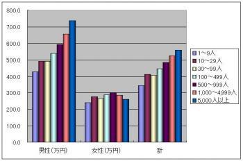 企業規模別の平均年収グラフ