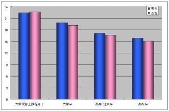 学歴別初任給グラフ