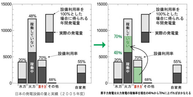 稼働率棒グラフ