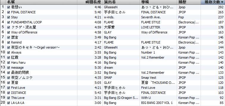 music ranking