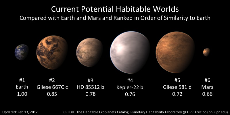 Current Potential Habitable Worlds (2012/3/12) from UPR Arecibo / PHL