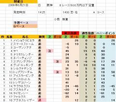 阪神8R 舞子特別